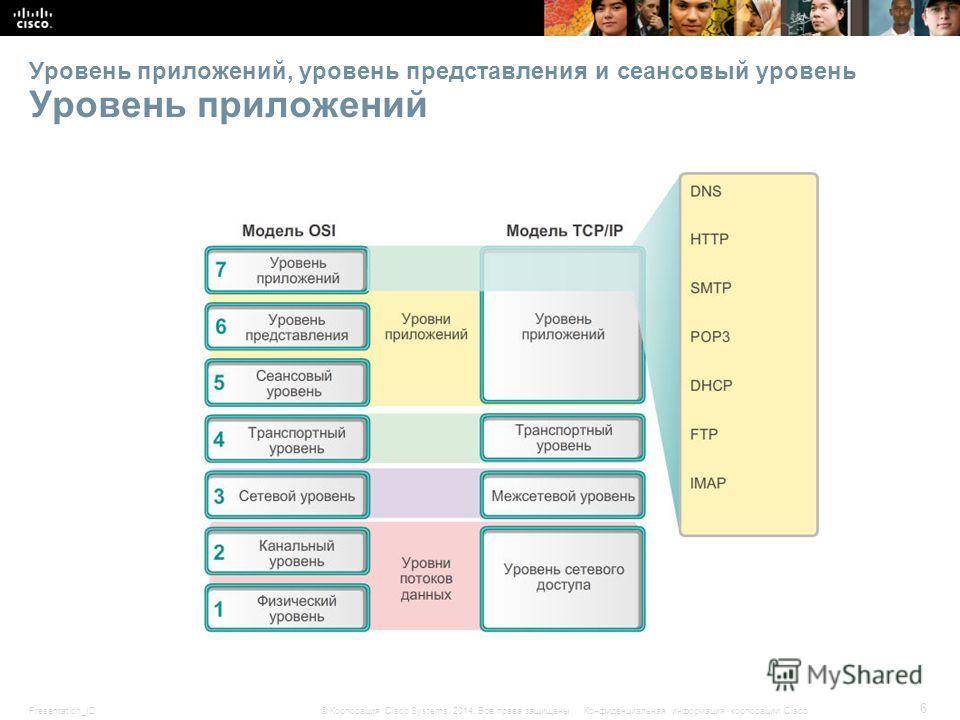 Presentation_ID 6 © Корпорация Cisco Systems, 2014. Все права защищены.Конфиденциальная информация корпорации Cisco Уровень приложений, уровень представления и сеансовый уровень Уровень приложений
