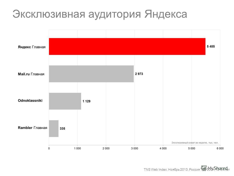 Эксклюзивная аудитория Яндекса TNS Web Index, Ноябрь 2013, Россия 100 000+, 12-54 лет