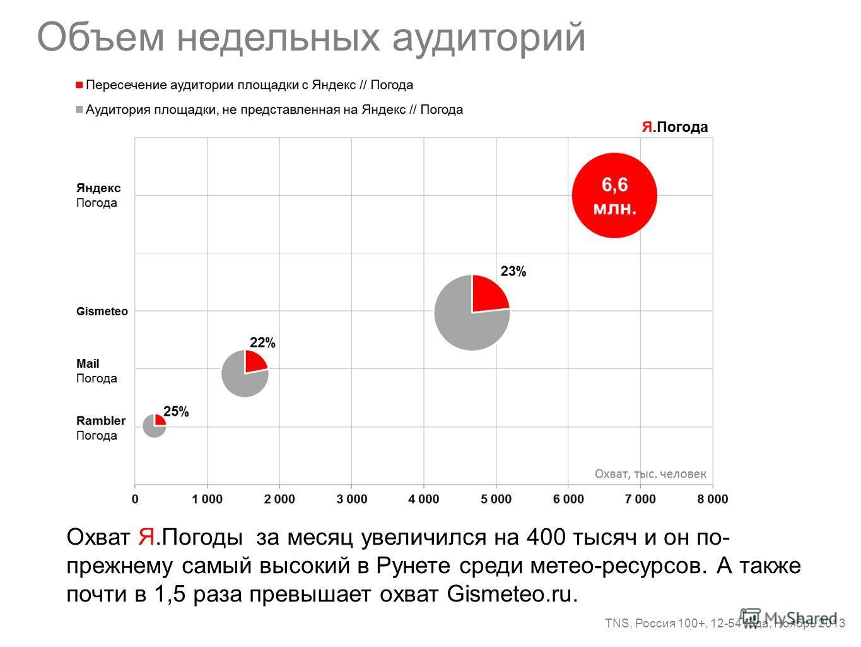 Объем недельных аудиторий TNS, Россия 100+, 12-54 года, Ноябрь 2013 Охват Я.Погоды за месяц увеличился на 400 тысяч и он по- прежнему самый высокий в Рунете среди метео-ресурсов. А также почти в 1,5 раза превышает охват Gismeteo.ru.