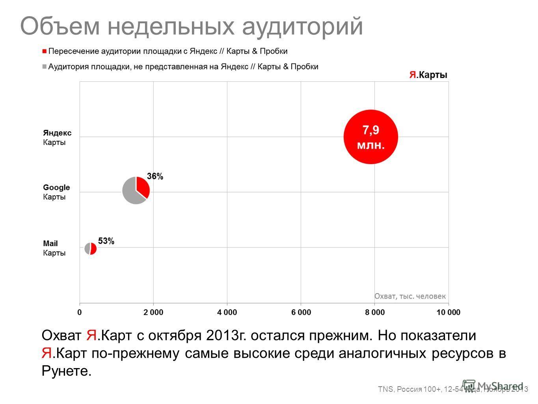 Объем недельных аудиторий TNS, Россия 100+, 12-54 года, Ноябрь 2013 Охват Я.Карт с октября 2013г. остался прежним. Но показатели Я.Карт по-прежнему самые высокие среди аналогичных ресурсов в Рунете.