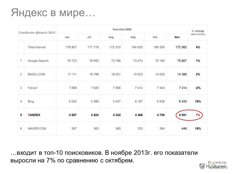 Яндекс в мире… Ноябрь 2013 …входит в топ-10 поисковиков. В ноябре 2013г. его показатели выросли на 7% по сравнению с октябрем.