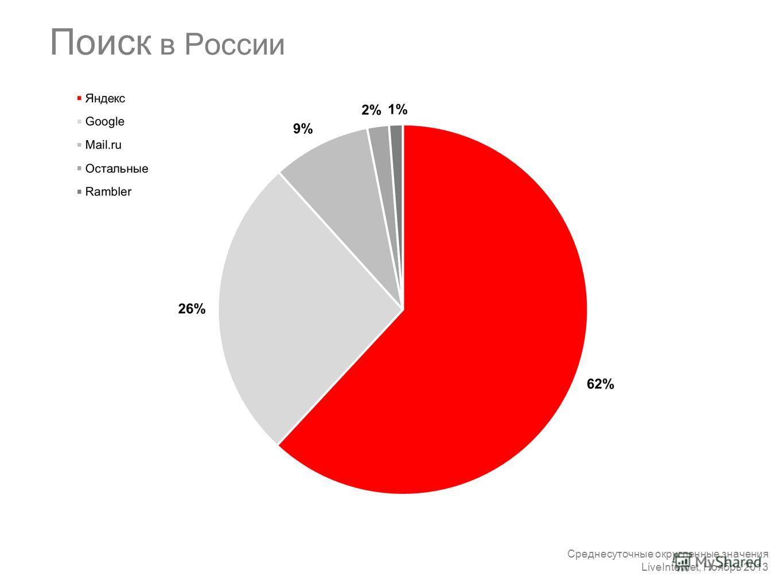 Поиск в России Среднесуточные округленные значения LiveInternet, Ноябрь 2013