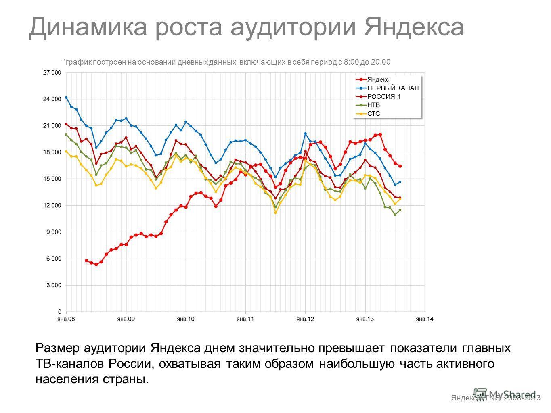 Динамика роста аудитории Яндекса Яндекс и TNS, 2008-2013 Размер аудитории Яндекса днем значительно превышает показатели главных ТВ-каналов России, охватывая таким образом наибольшую часть активного населения страны. *график построен на основании днев