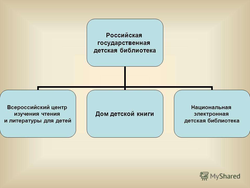 Российская государственная детская библиотека Всероссийский центр изучения чтения и литературы для детей Дом детской книги Национальная электронная детская библиотека