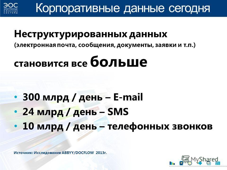 Корпоративные данные сегодня Неструктурированных данных (электронная почта, сообщения, документы, заявки и т.п.) становится все больше 300 млрд / день – E-mail 24 млрд / день – SMS 10 млрд / день – телефонных звонков Источник: Исследование ABBYY/DOCF