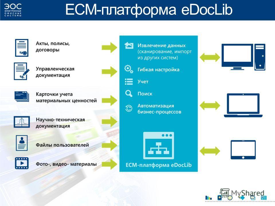 ECM-платформа eDocLib