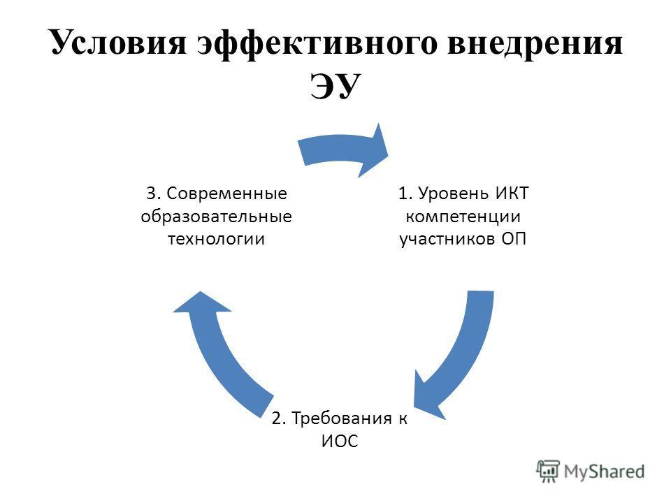 Условия эффективного внедрения ЭУ 1. Уровень ИКТ компетенции участников ОП 2. Требования к ИОС 3. Современные образовательные технологии