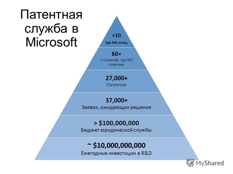 Патентная служба в Microsoft  $100,000,000 Бюджет юридической службы ~ $10,000,000,000 Ежегодные инвестиции в R&D