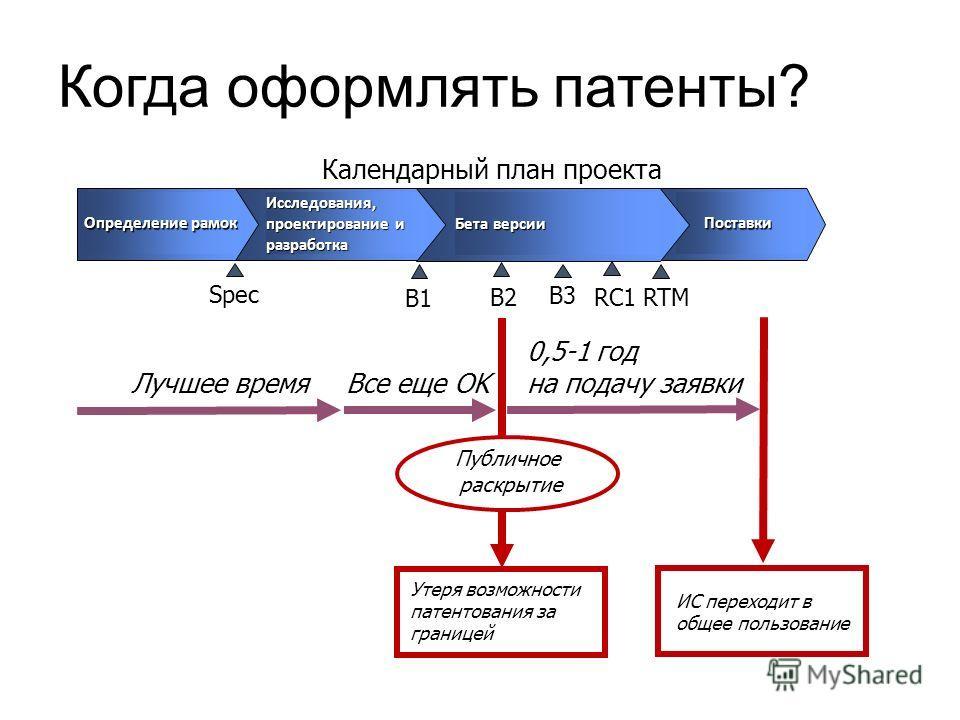 Определение рамок Исследования, проектирование и разработка Поставки Поставки Бета версии B1 B2 B3 RC1 Календарный план проекта Лучшее время RTM Spec Все еще OK Публичное раскрытие Утеря возможности патентования за границей 0,5-1 год на подачу заявки