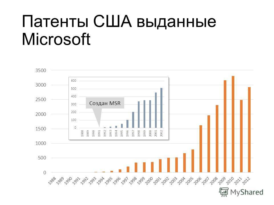Патенты США выданные Microsoft Создан MSR