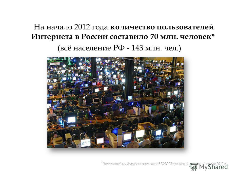 На начало 2012 года количество пользователей Интернета в России составило 70 млн. человек* (всё население РФ - 143 млн. чел.) * Инициативный всероссийский опрос ВЦИОМ проведён 31 марта - 1 апреля 2012 г.