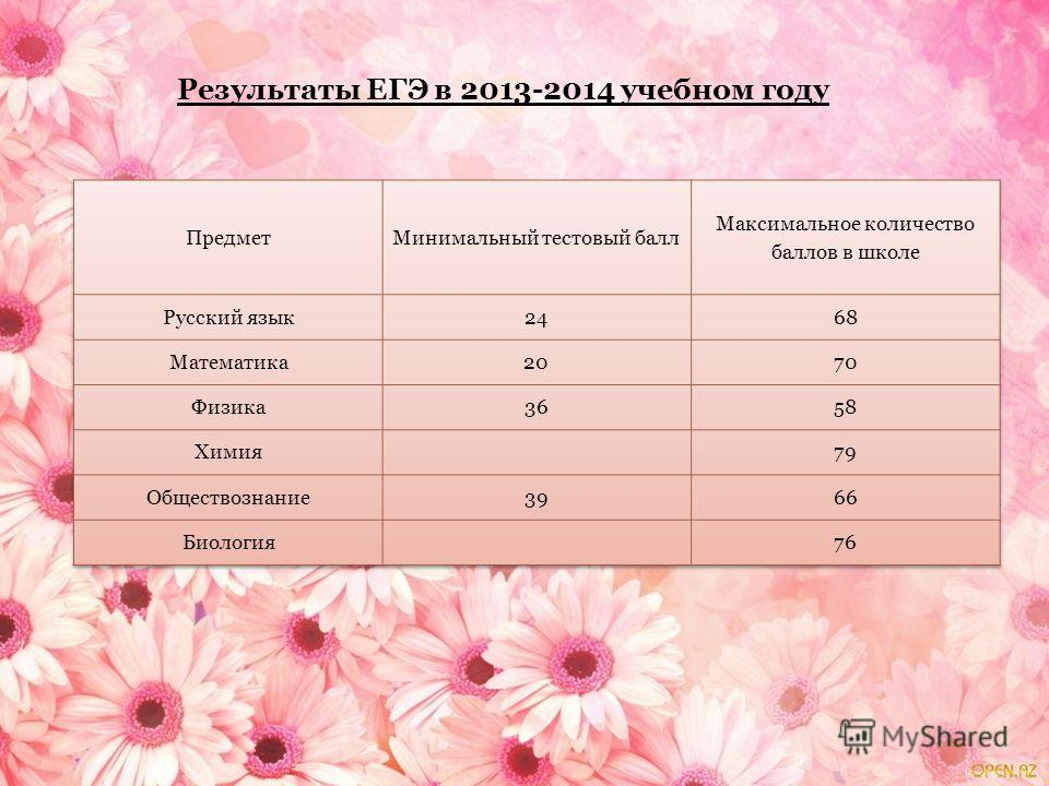 Результаты ЕГЭ в 2013-2014 учебном году