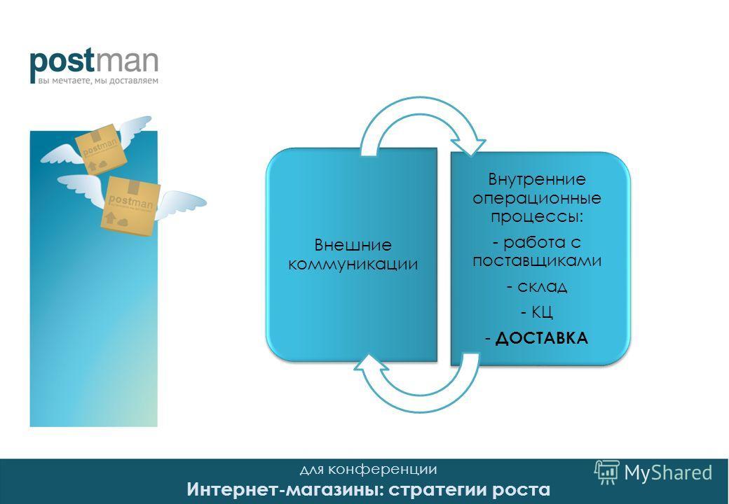для конференции Интернет-магазины: стратегии роста Внешние коммуникации Внутренние операционные процессы: - работа с поставщиками - склад - КЦ - ДОСТАВКА