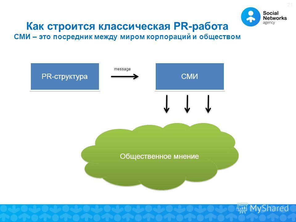 21 PR-структура СМИ Общественное мнение message Как строится классическая PR-работа СМИ – это посредник между миром корпораций и обществом