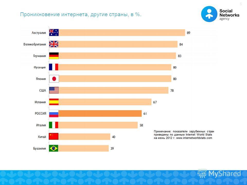 55 Проникновение интернета, другие страны, в %.