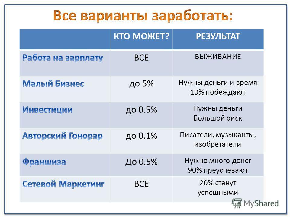 КТО МОЖЕТ?РЕЗУЛЬТАТ ВСЕ ВЫЖИВАНИЕ до 5% Нужны деньги и время 10% побеждают до 0.5% Нужны деньги Большой риск до 0.1% Писатели, музыканты, изобретатели До 0.5% Нужно много денег 90% преуспевают ВСЕ 20% станут успешными