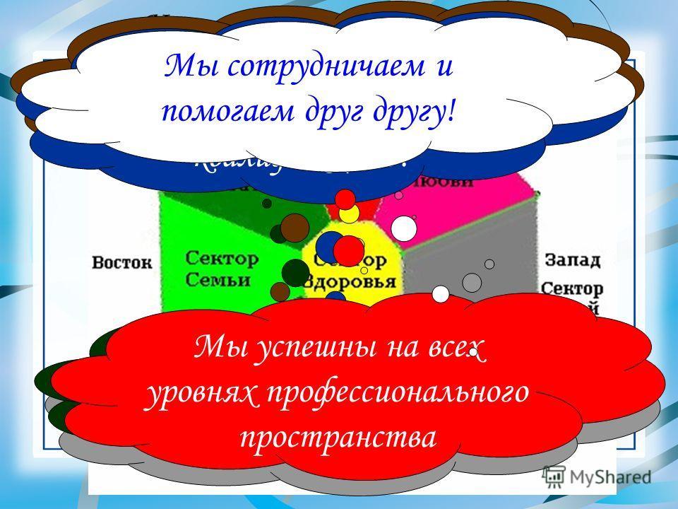 Карта желаний коллектива Мы все здоровы! Мы любим и любимы Наши дети радуют нас количеством и качеством! У нас у всех достаточная зарплата с доплатой Все наши студенты хотят и могут учиться хорошо! Мы все успешно проходим аттестацию на высшую квалифи