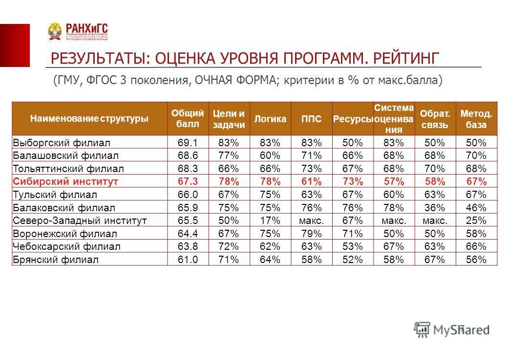 7 Наименование структуры Общий балл Цели и задачи Логика ППСРесурсы Система оценива ния Обрат. связь Метод. база Выборгский филиал 69.183% 50%83%50% Балашовский филиал 68.677%60%71%66%68% 70% Тольяттинский филиал 68.366% 73%67%68%70%68% Сибирский инс