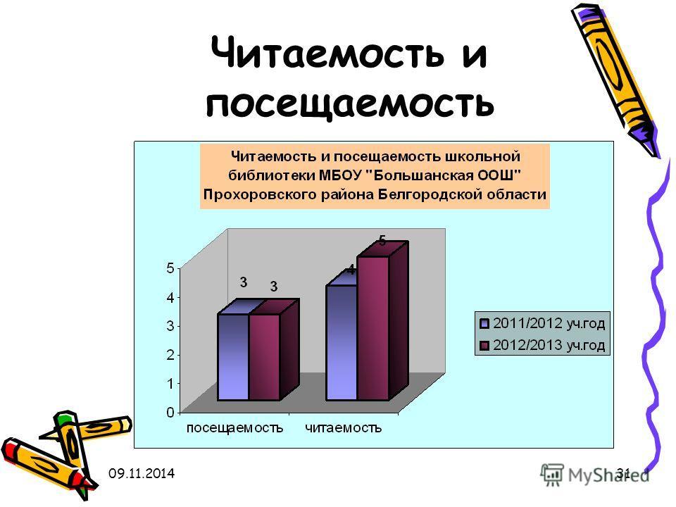 09.11.201431 Читаемость и посещаемость