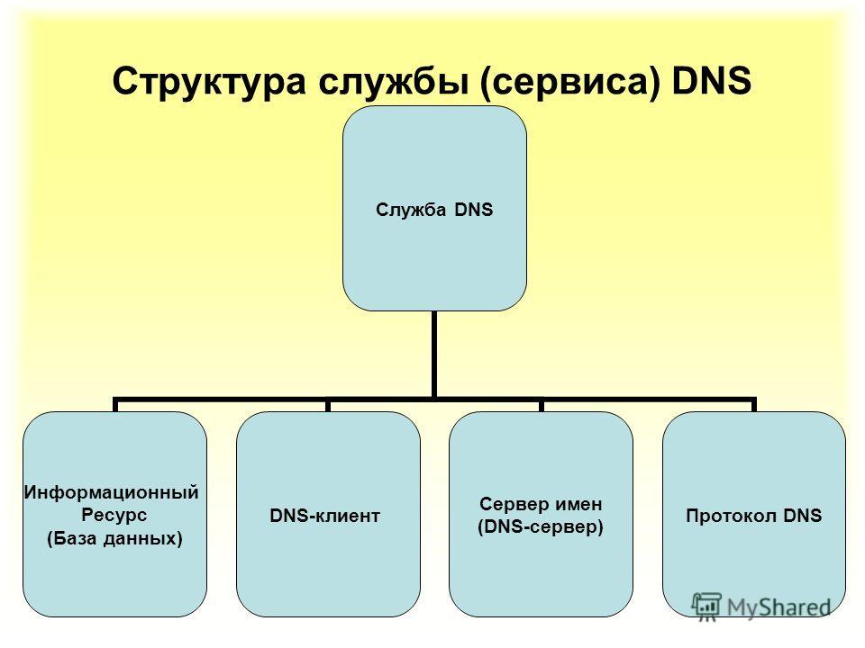 31 Структура службы (сервиса) DNS Служба DNS Информационный Ресурс (База данных) DNS-клиент Сервер имен (DNS-сервер) Протокол DNS