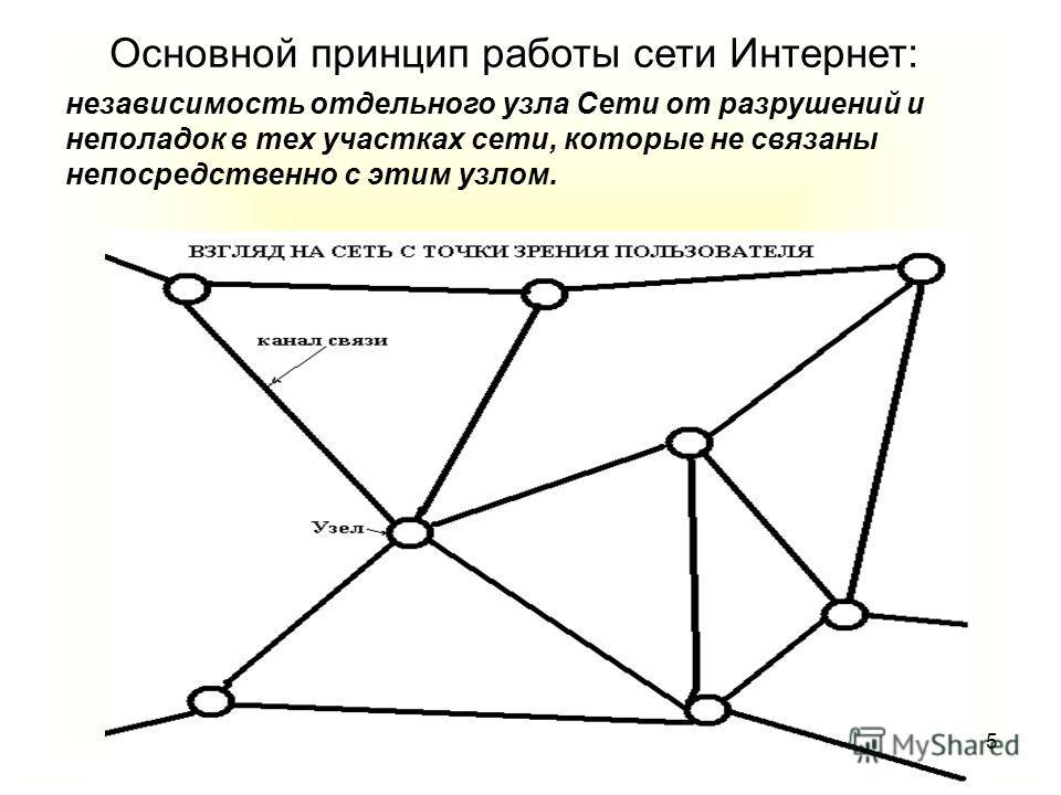 5 Основной принцип работы сети Интернет: независимость отдельного узла Сети от разрушений и неполадок в тех участках сети, которые не связаны непосредственно с этим узлом.