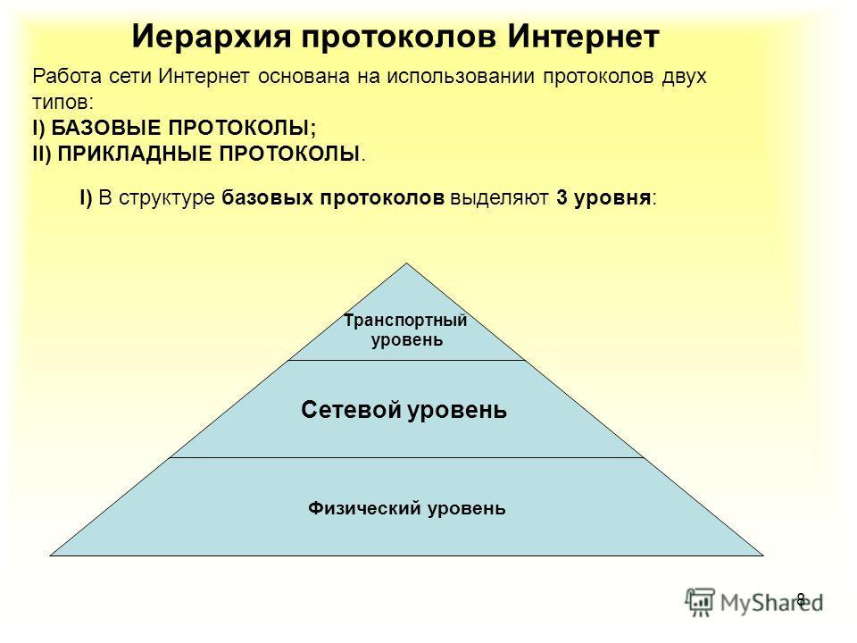 8 Иерархия протоколов Интернет Работа сети Интернет основана на использовании протоколов двух типов: I) БАЗОВЫЕ ПРОТОКОЛЫ; II) ПРИКЛАДНЫЕ ПРОТОКОЛЫ. I) В структуре базовых протоколов выделяют 3 уровня: Транспортный уровень Сетевой уровень Физический