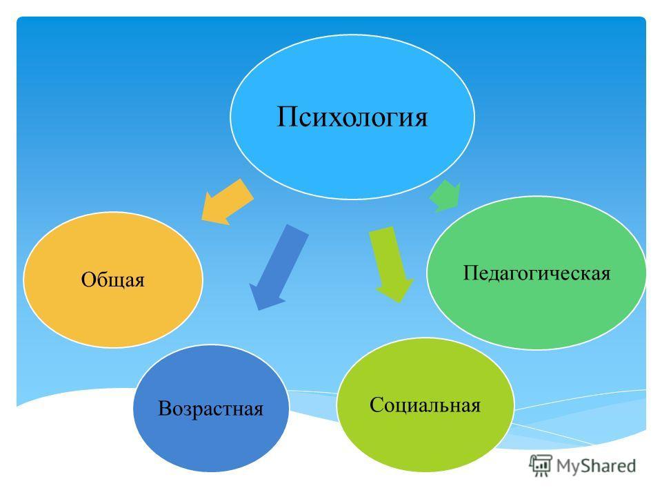 Психология Возрастная Педагогическая Социальная Общая