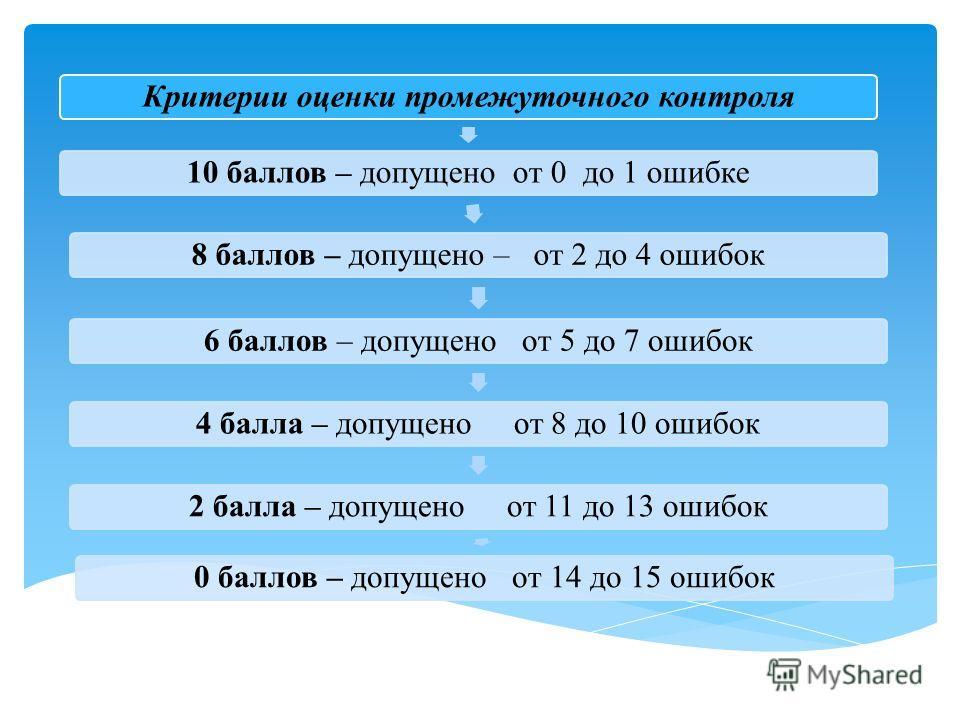 Критерии оценки промежуточного контроля 10 баллов – допущено от 0 до 1 ошибке 8 баллов – допущено – от 2 до 4 ошибок 6 баллов – допущено от 5 до 7 ошибок 4 балла – допущено от 8 до 10 ошибок 2 балла – допущено от 11 до 13 ошибок 0 баллов – допущено о