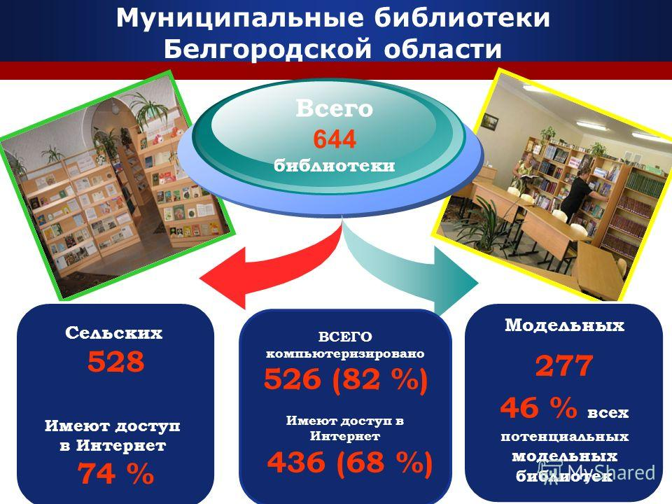 Всего 644 библиотеки ВСЕГО компьютеризировано 526 (82 %) Имеют доступ в Интернет 436 (68 %) Модельных 277 46 % всех потенциальных модельных библиотек Муниципальные библиотеки Белгородской области Сельских 528 Имеют доступ в Интернет 74 %