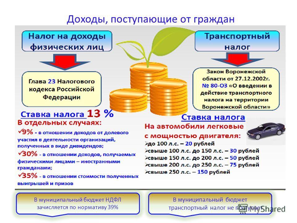 Доходы, поступающие от граждан В муниципальный бюджет транспортный налог не поступает В муниципальный бюджет НДФЛ зачисляется по нормативу 39%