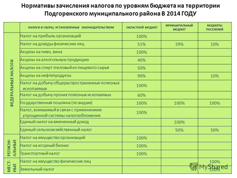 Нормативы зачисления налогов по уровням бюджета на территории Подгоренского муниципального района В 2014 ГОДУ НАЛОГИ И СБОРЫ, УСТАНОВЛЕННЫЕ ЗАКОНОДАТЕЛЬСТВОМ ОБЛАСТНОЙ БЮДЖЕТ МУНИЦИПАЛЬНЫЙ БЮДЖЕТ БЮДЖЕТЫ ПОСЕЛЕНИЙ ФЕДЕРАЛЬНЫЕ НАЛОГИ Налог на прибыль