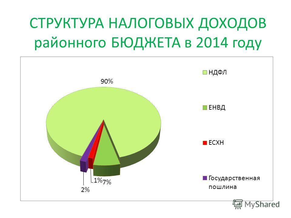 СТРУКТУРА НАЛОГОВЫХ ДОХОДОВ районного БЮДЖЕТА в 2014 году