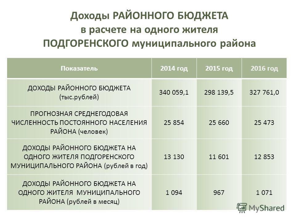 Доходы РАЙОННОГО БЮДЖЕТА в расчете на одного жителя ПОДГОРЕНСКОГО муниципального района Показатель 2014 год 2015 год 2016 год ДОХОДЫ РАЙОННОГО БЮДЖЕТА (тыс.рублей) 340 059,1298 139,5327 761,0 ПРОГНОЗНАЯ СРЕДНЕГОДОВАЯ ЧИСЛЕННОСТЬ ПОСТОЯННОГО НАСЕЛЕНИЯ