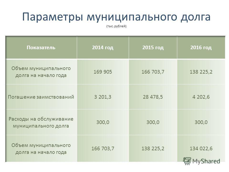 Параметры муниципального долга (тыс. рублей)