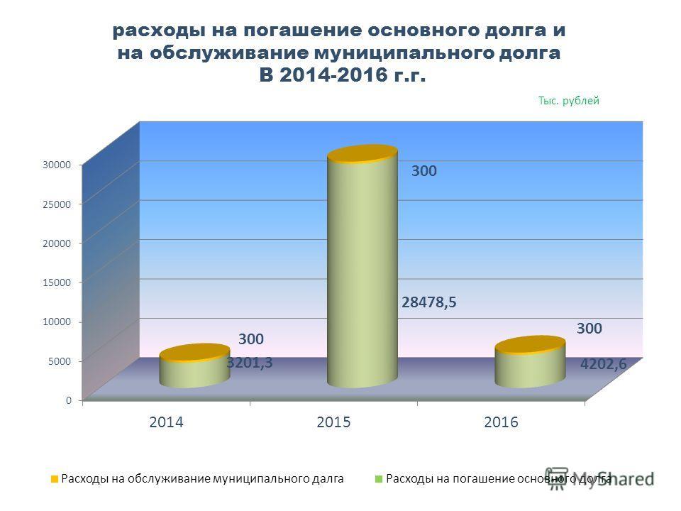 расходы на погашение основного долга и на обслуживание муниципального долга В 2014-2016 г.г. Тыс. рублей