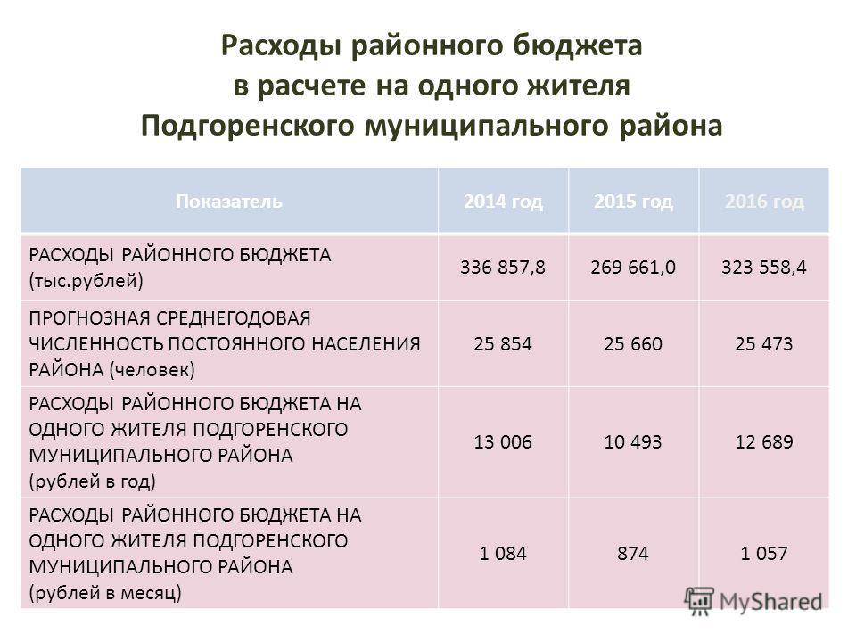 Расходы районного бюджета в расчете на одного жителя Подгоренского муниципального района Показатель 2014 год 2015 год 2016 год РАСХОДЫ РАЙОННОГО БЮДЖЕТА (тыс.рублей) 336 857,8269 661,0323 558,4 ПРОГНОЗНАЯ СРЕДНЕГОДОВАЯ ЧИСЛЕННОСТЬ ПОСТОЯННОГО НАСЕЛЕН