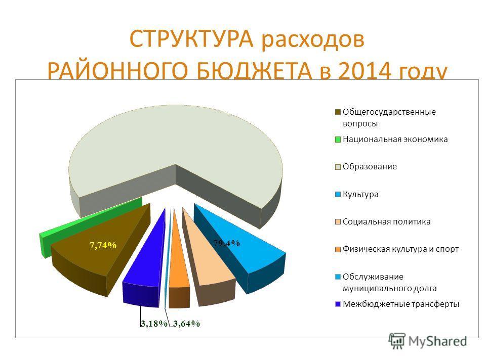 СТРУКТУРА расходов РАЙОННОГО БЮДЖЕТА в 2014 году