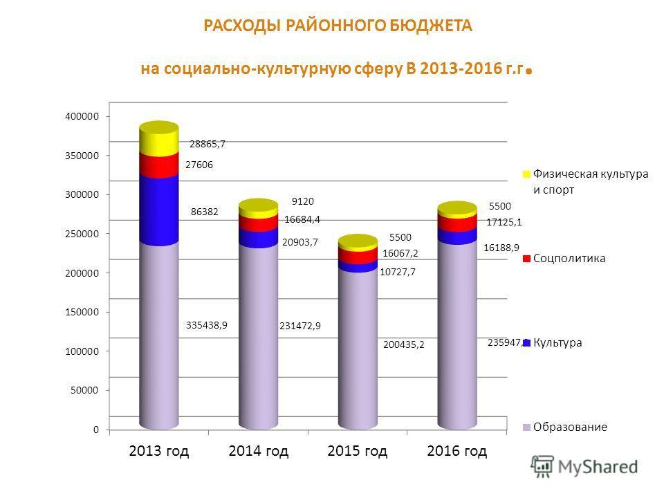 РАСХОДЫ РАЙОННОГО БЮДЖЕТА на социально-культурную сферу В 2013-2016 г.г.