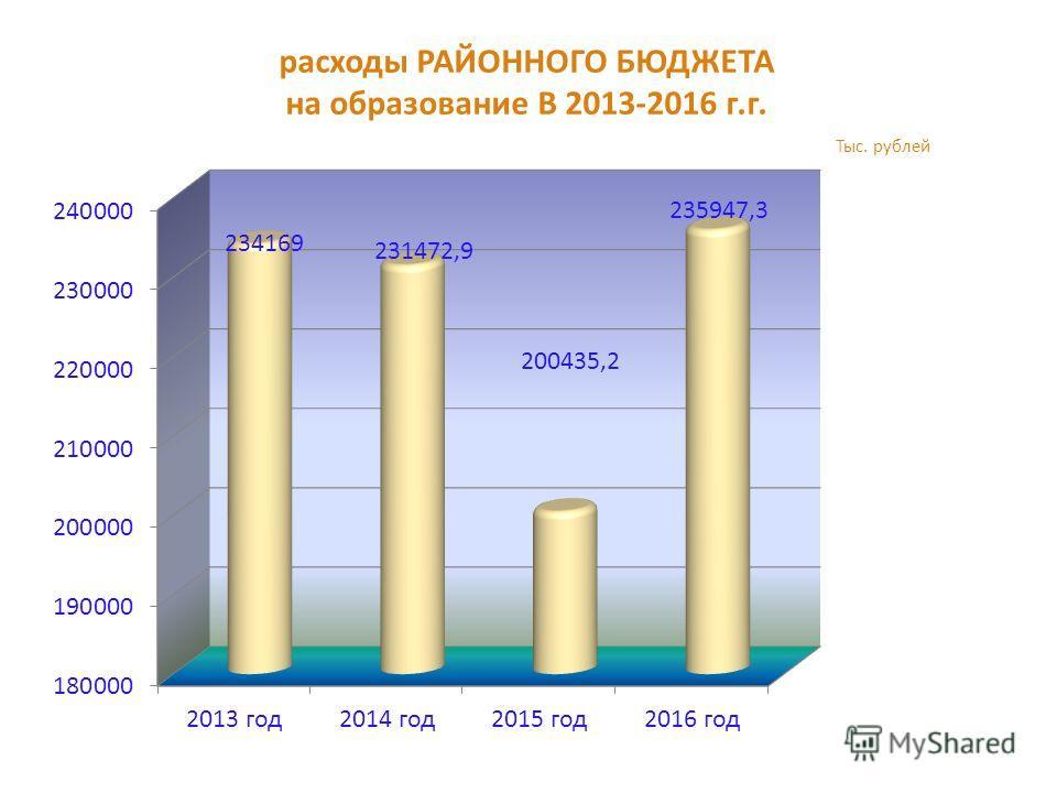 расходы РАЙОННОГО БЮДЖЕТА на образование В 2013-2016 г.г. Тыс. рублей