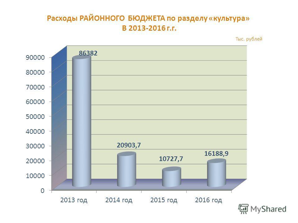 Расходы РАЙОННОГО БЮДЖЕТА по разделу «культура» В 2013-2016 г.г. Тыс. рублей