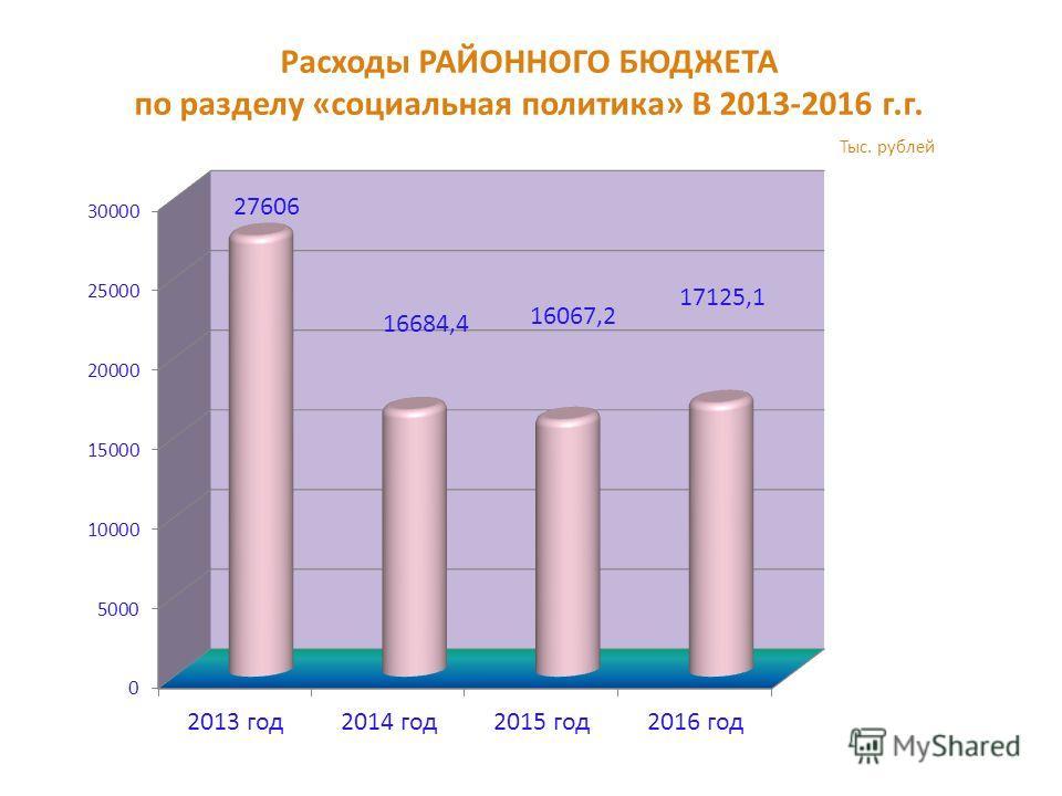 Расходы РАЙОННОГО БЮДЖЕТА по разделу «социальная политика» В 2013-2016 г.г. Тыс. рублей