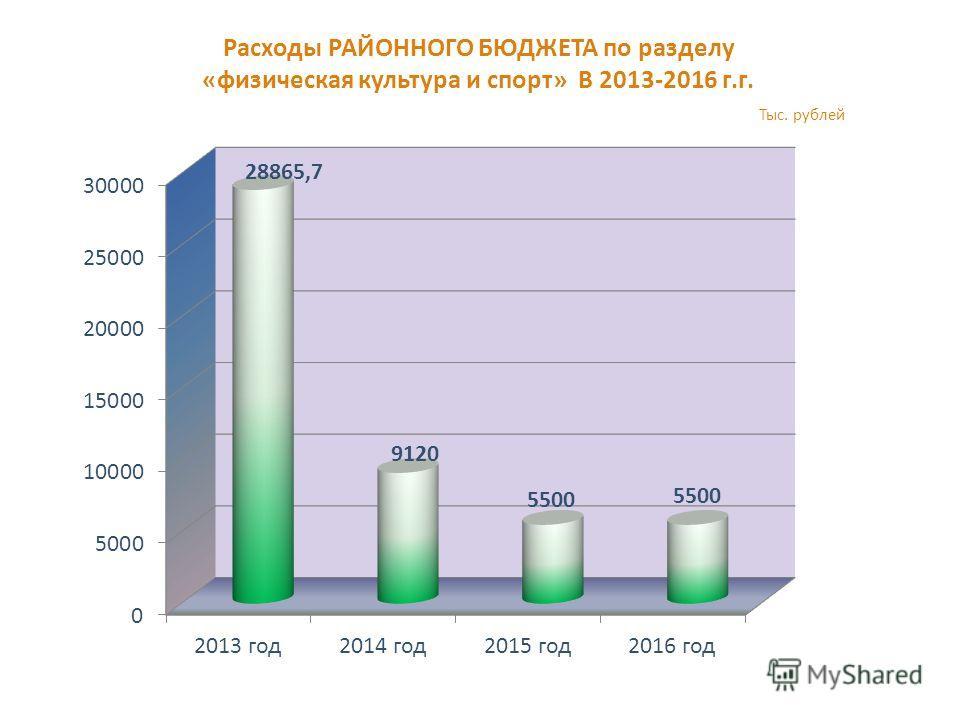 Расходы РАЙОННОГО БЮДЖЕТА по разделу «физическая культура и спорт» В 2013-2016 г.г. Тыс. рублей