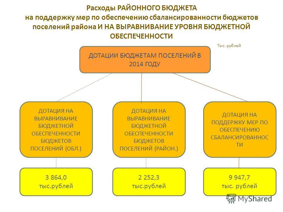 Расходы РАЙОННОГО БЮДЖЕТА на поддержку мер по обеспечению сбалансированности бюджетов поселений района И НА ВЫРАВНИВАНИЕ УРОВНЯ БЮДЖЕТНОЙ ОБЕСПЕЧЕННОСТИ Тыс. рублей ДОТАЦИИ БЮДЖЕТАМ ПОСЕЛЕНИЙ В 2014 ГОДУ ДОТАЦИЯ НА ВЫРАВНИВАНИЕ БЮДЖЕТНОЙ ОБЕСПЕЧЕННОС