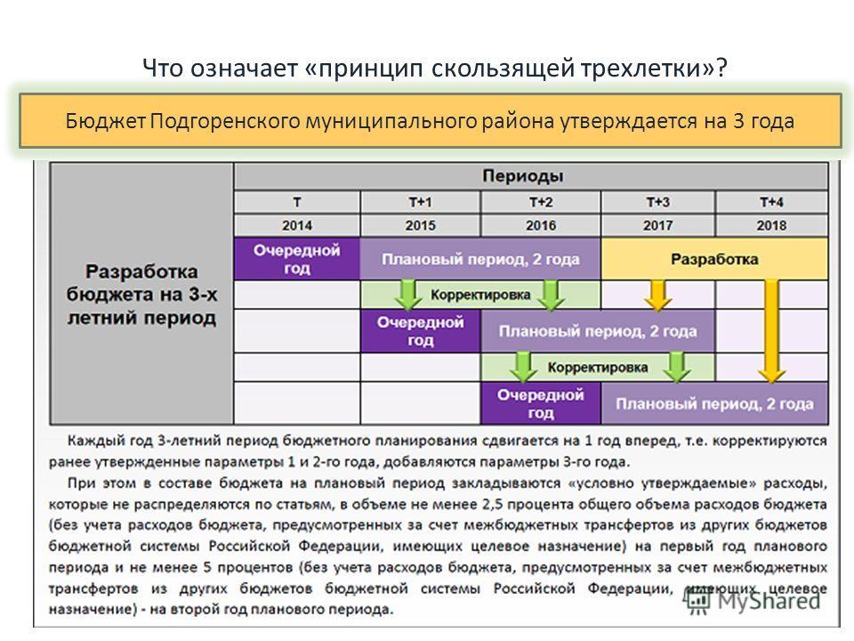 Что означает «принцип скользящей трехлетки»? Бюджет Подгоренского муниципального района утверждается на 3 года