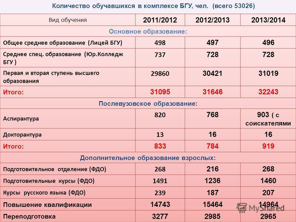 Количество обучавшихся в комплексе БГУ, чел. (всего 53026)