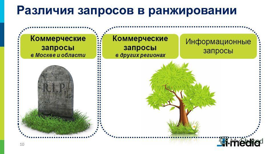 10 Различия запросов в ранжировании Коммерческие запросы в Москве и области Коммерческие запросы в других регионах Информационные запросы