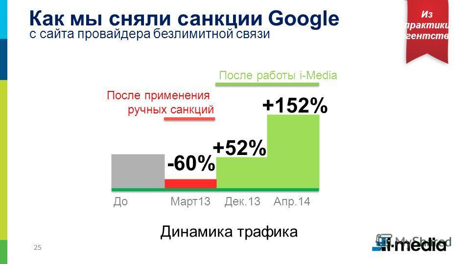 25 Как мы сняли санкции Google Из практики агентства с сайта провайдера безлимитной связи До Март 13 Дек.13 Апр.14 -60% Динамика трафика +52% +152% После применения ручных санкций После работы i-Media