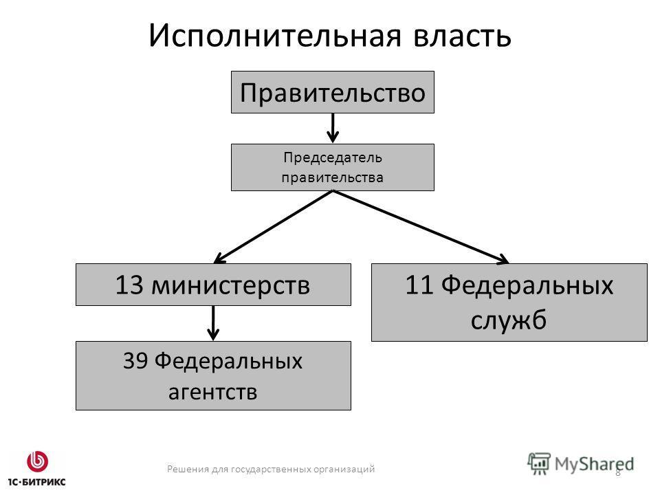 Решения для государственных организаций Исполнительная власть 8 Председатель правительства Правительство 13 министерств 11 Федеральных служб 39 Федеральных агентств