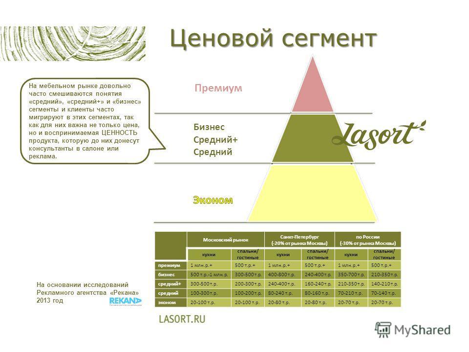 Ценовой сегмент Московский рынок Санкт-Петербург (-20% от рынка Москвы) по России (-30% от рынка Москвы) кухни спальни/ гостиные кухни спальни/ гостиные кухни спальни/ гостиные премиум 1 млн.р.+500 т.р.+1 млн.р.+500 т.р.+1 млн.р.+500 т.р.+ бизнес 500