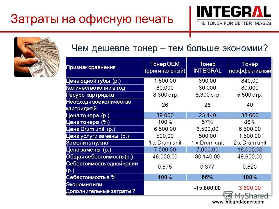 Чем дешевле тонер – тем больше экономии? www.integral-toner.com Затраты на офисную печать